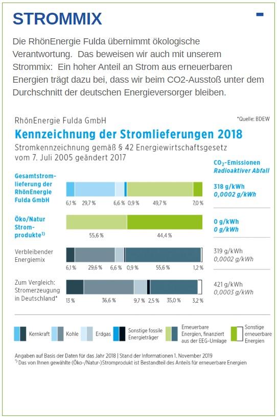Strommix der RhönEnergie Fulda - deutlich ökologischer als der Bundesmix