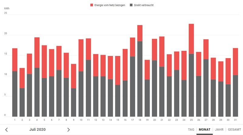 Stromverbrauch Juli 2020 nach Monaten