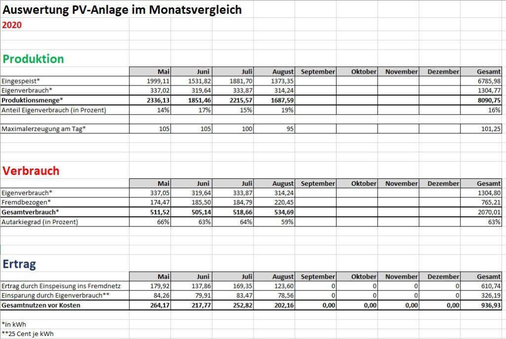 Zusammenfassung PV-Anlage im Jahresverlauf